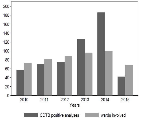 Epidemiology of Infection in a Large Hospital in Northern Italy