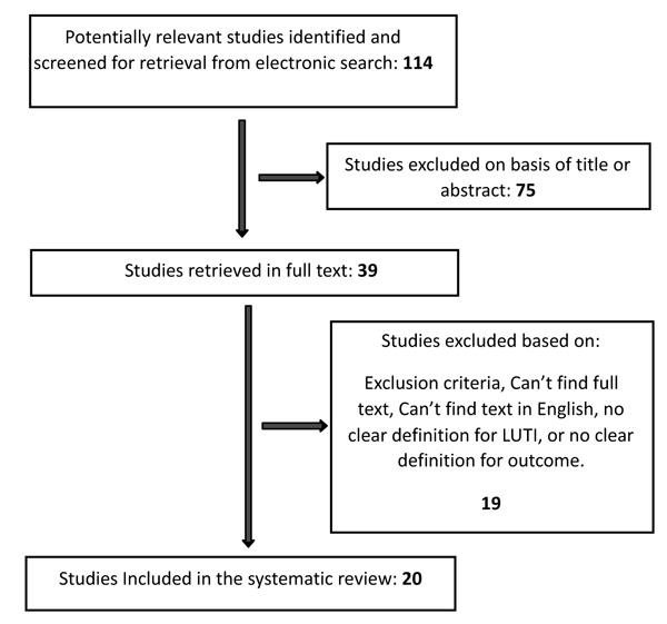Genetic Investigation of Beta-Lactam Associated Antibiotic